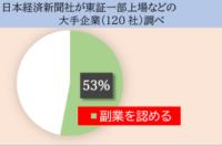 10年後の日本は給料所得者の過半数が副業をする!